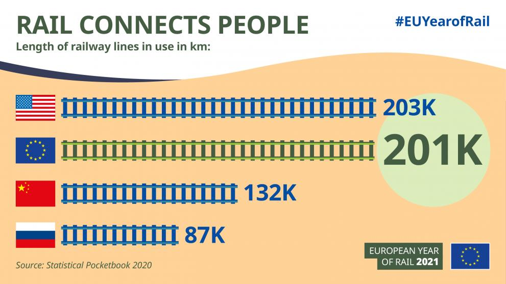 Infographic-rail_connects_people