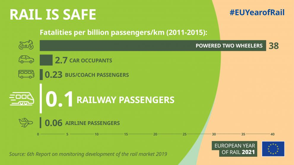 Infographic-rail_is_safe