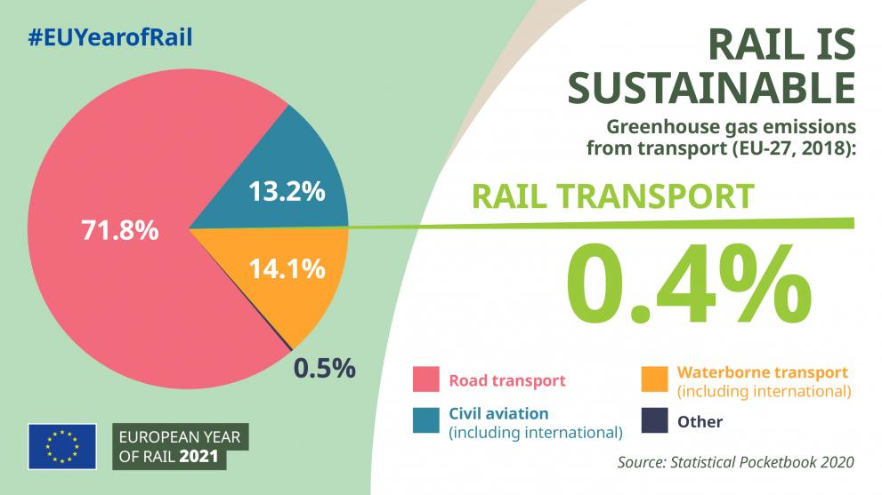 Infographic-rail_is_sustainable