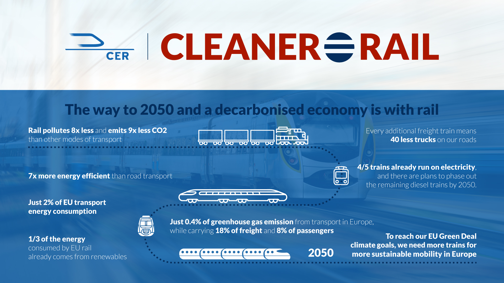 CER 3 CLEANER IS RAIL